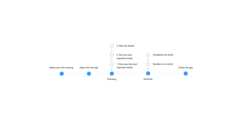 email user journey after.jpg