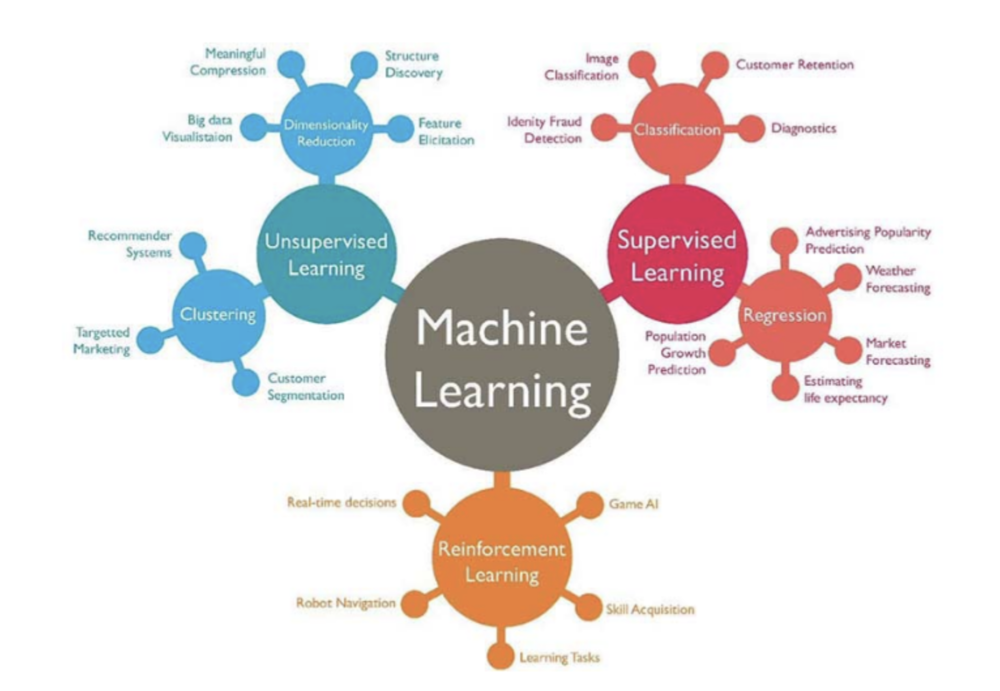 Machine Learning is branching out and will continue to do so
