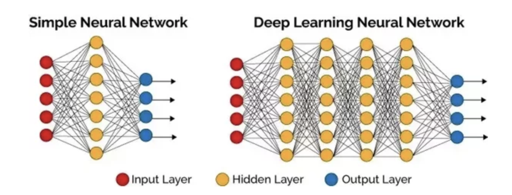 The difference between a mere mortal network and a deep network is a few extra layers of neurons