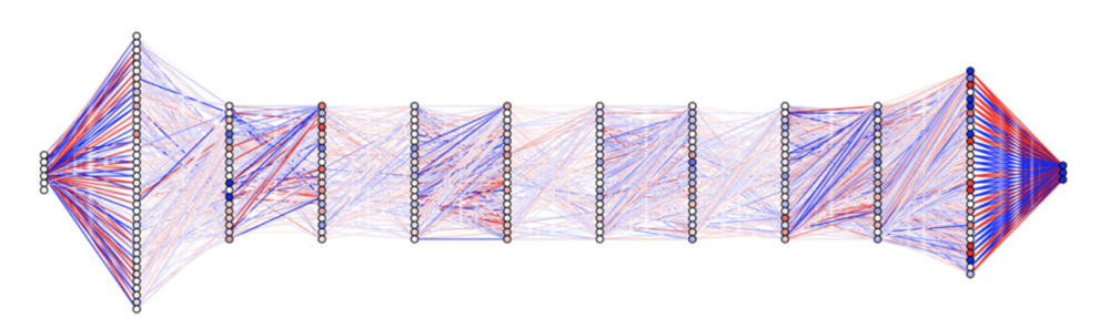 Visualizing the connections between neurons in a deep neural network