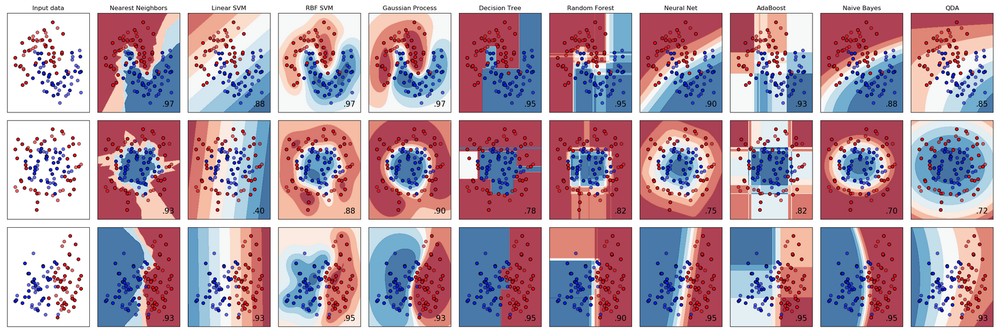 Comparing different ML algorithms doing classification on three datasets