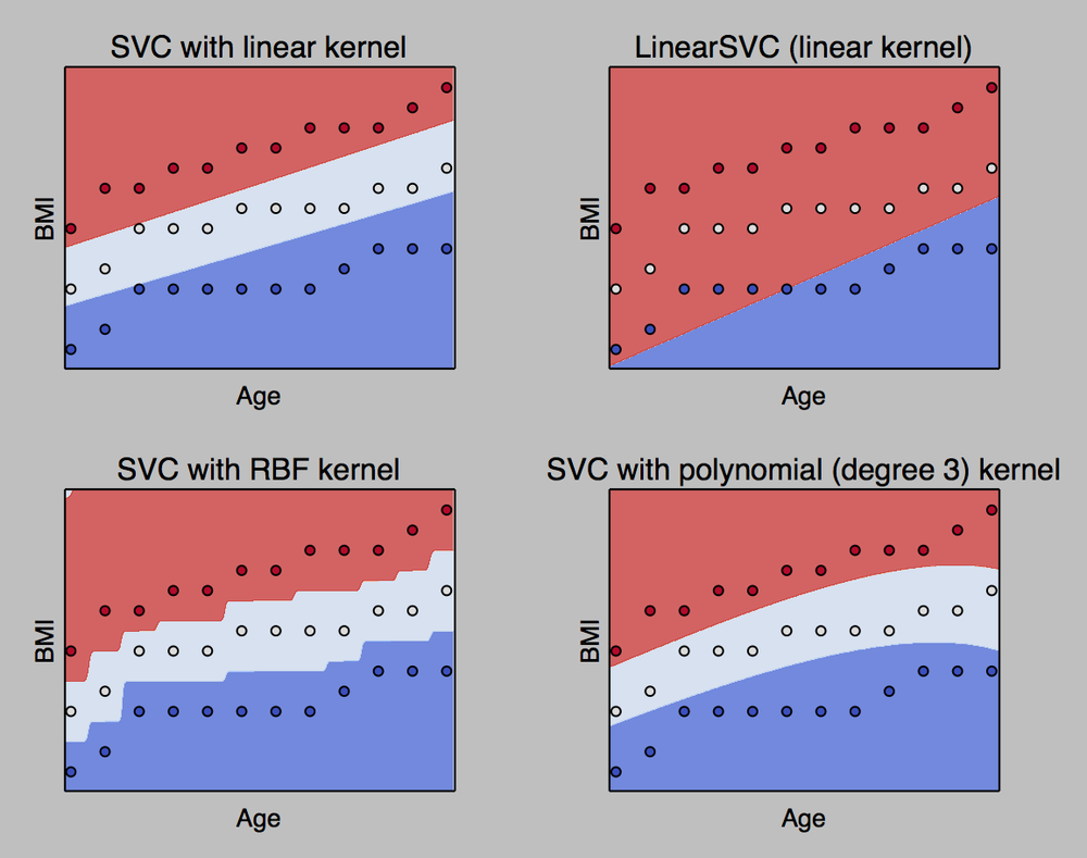 Different variations of the SVM algorithm doing the same classification task