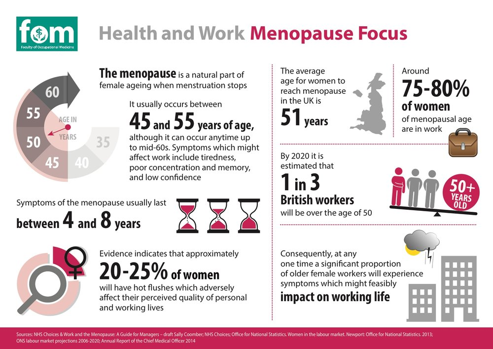 Menopause-Focus-Infographic (1).jpg