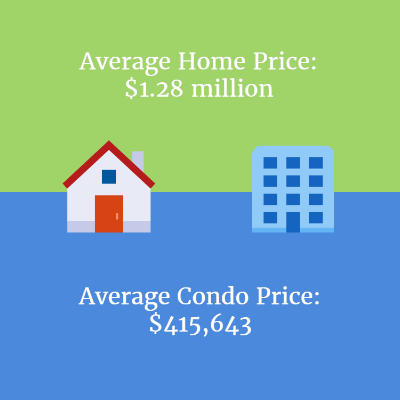 condo-prices-compared-to-homes