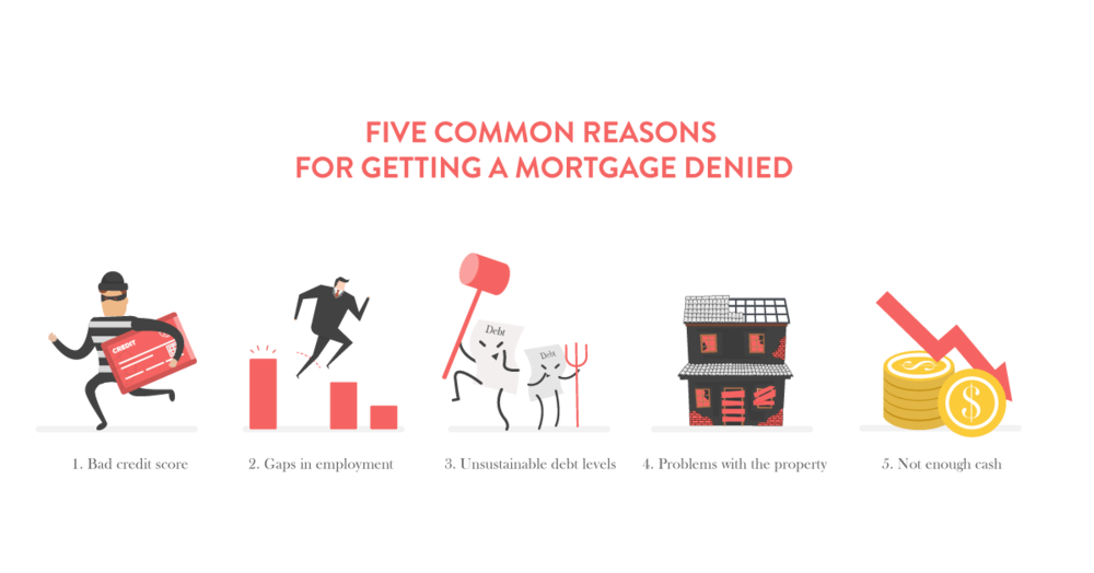 five common reasons for getting a mortgage denied