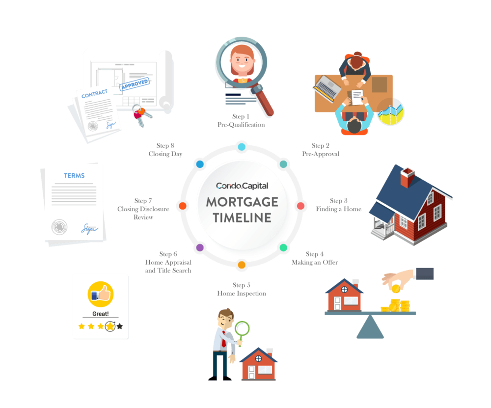 What is a mortgage and how do they work - mortgage timeline