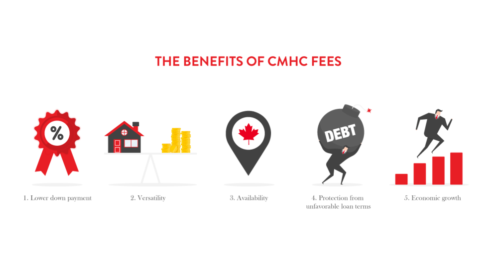 the benefits of cmhc fees
