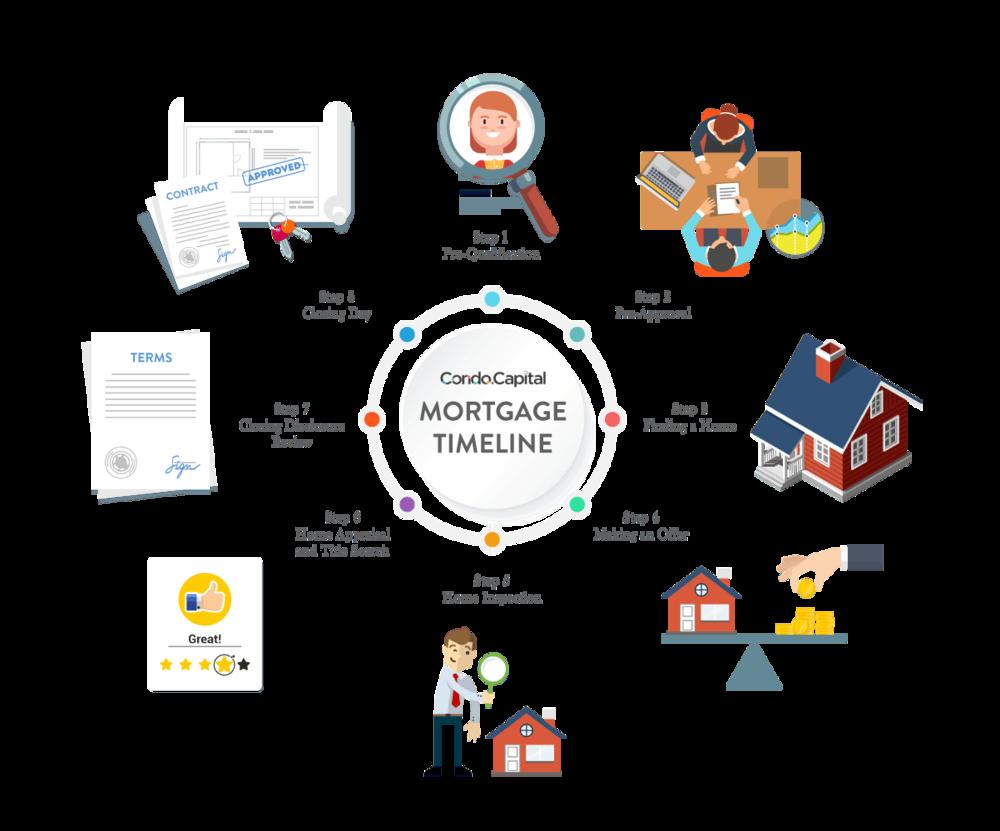 Mortgage_Timeline (1).png