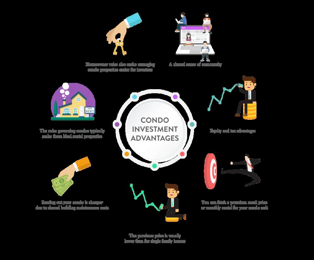 Condo_investment_advantages.png