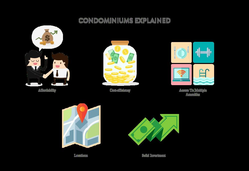 Condominiums Explained.png