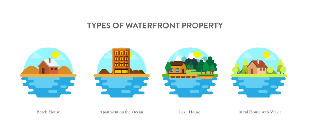 Types_of_waterfront_property.png