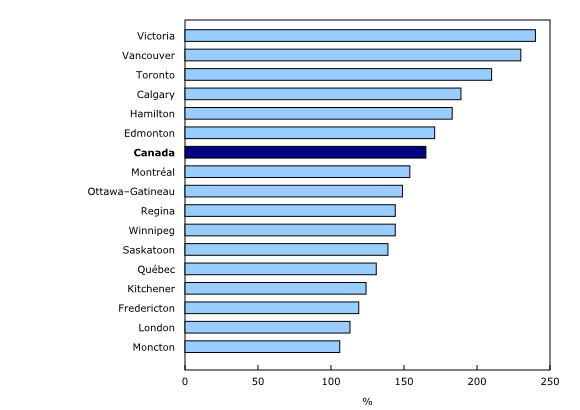 Source: Statistics Canada