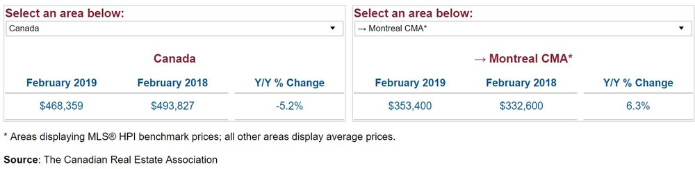Year over year price change montreal compare to Canada.jpg