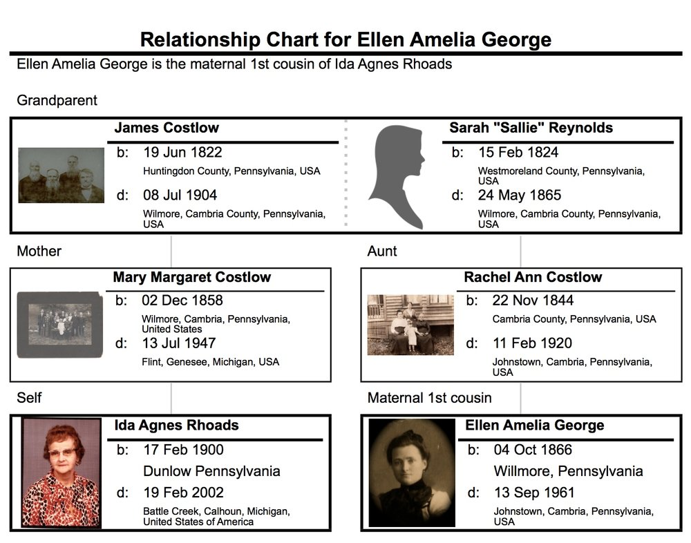 Relationship between Ellen Amelia (George) Mazli and my great grandmother, Ida Agnes (Rhoads) Sears