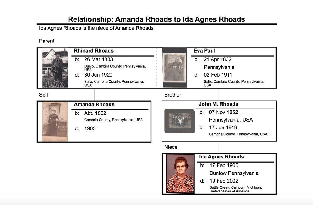 Relationship between Amanda (Rhoads) Hubert and my great grandmother, Ida Agnes (Rhoads) Sears