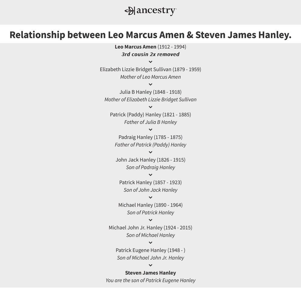 Relationship+between+Leo+Marcus+Amen+%26+Steven+James+Hanley..jpg