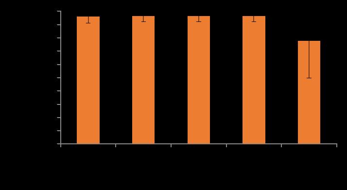 Figure 1: Smartlife HR vs ECG HR