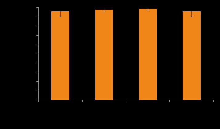 Figure 2: Smartlife HR vs Polar HR