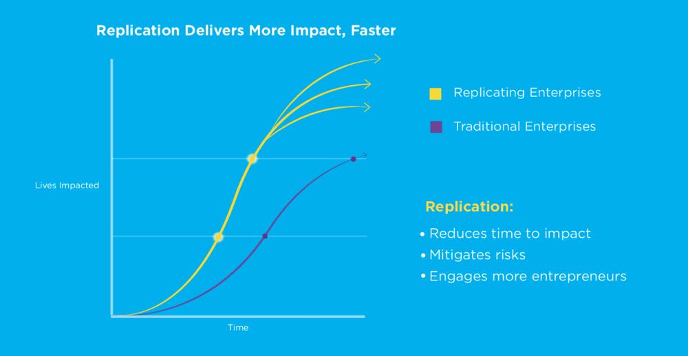 Replication Impact Graph