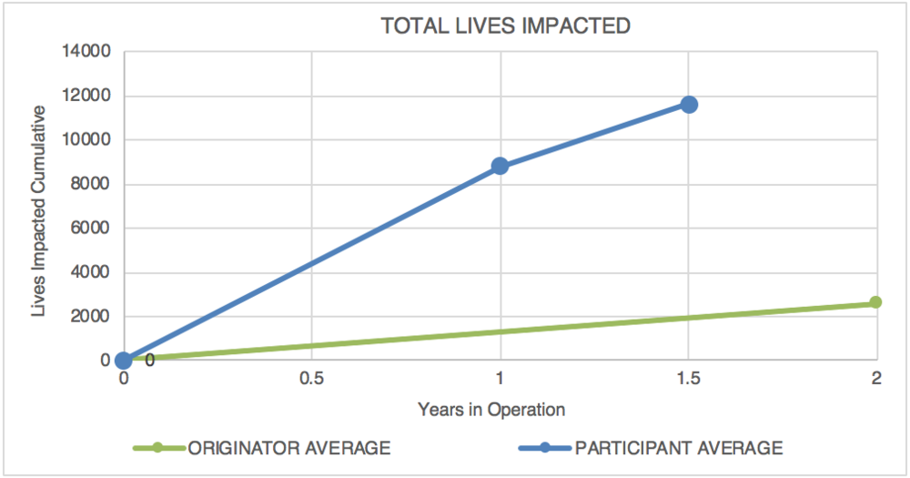 Figure 2: LMD Program Participant KPI Data compared to Originator average