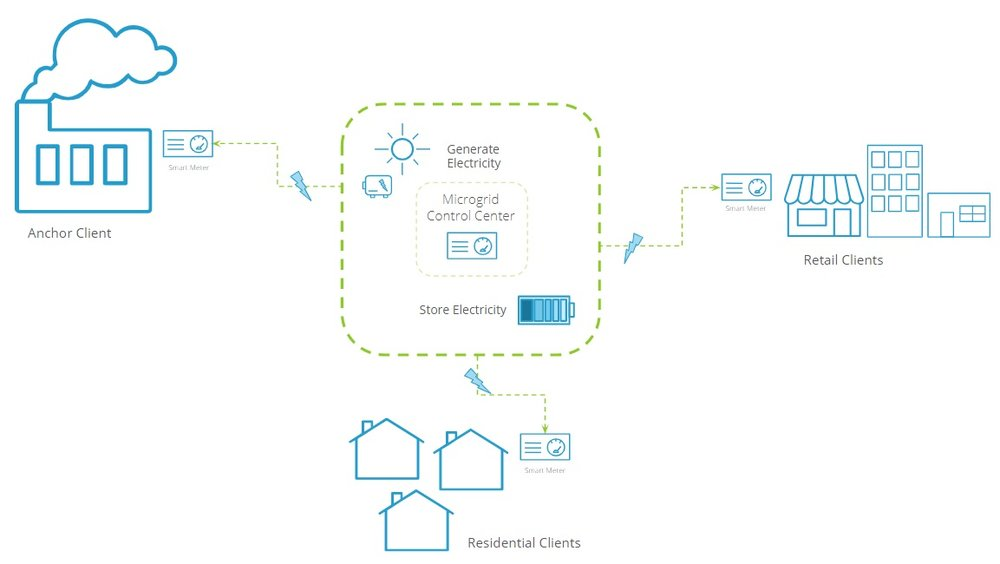 Microgrid structure