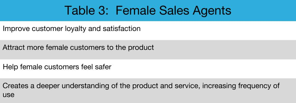 Table 3 : Female Sales Agents ( Source:  Women and Social Enterprises: How Gender Integration Can Boost Entrepreneurial Solutions to Poverty  )