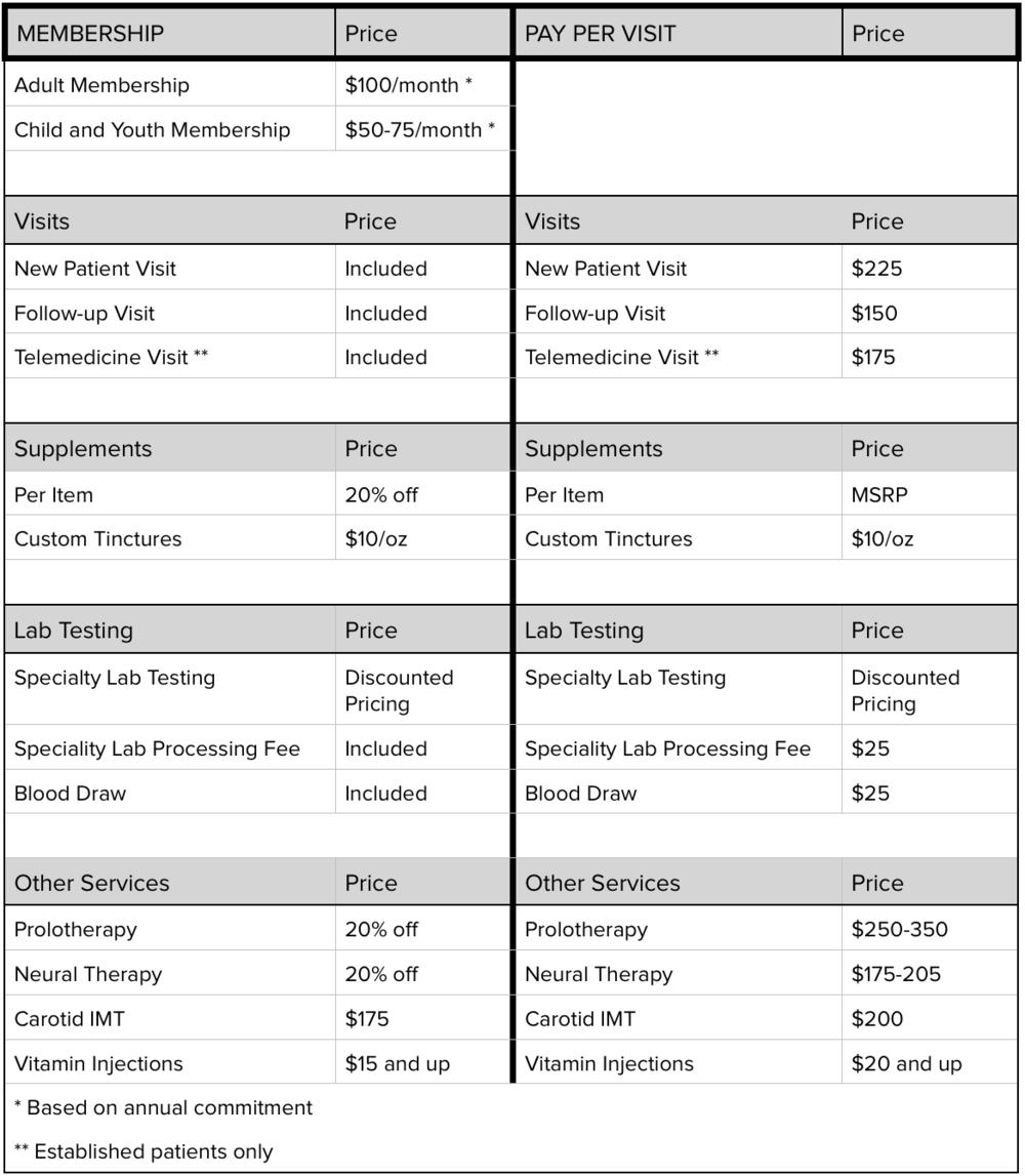 AIM Pricing Summary