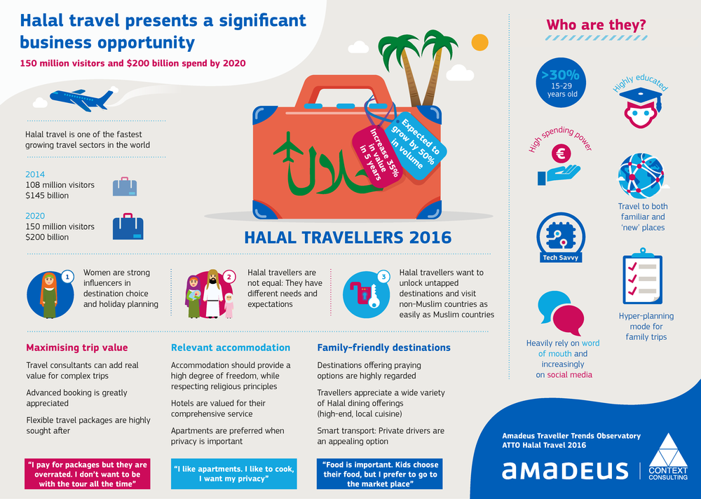 Amadeus-Halal-Travellers-2016-Infographic.png