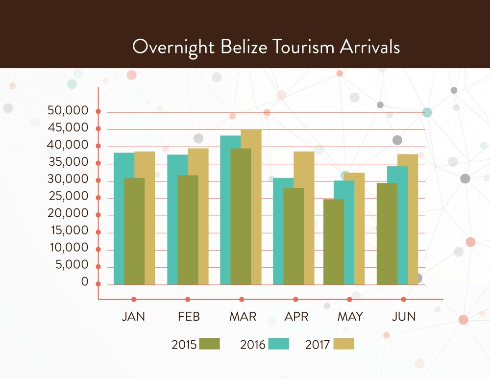 March of 2017 proved to be a benchmark in Belize tourism, the country welcomed over 44,000 arrivals in one month, the most in one single month ever recorded!