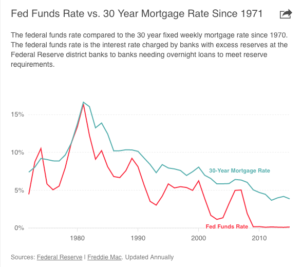 Fed Funds Rate vs 30 Year Mortgage Rate since 1971