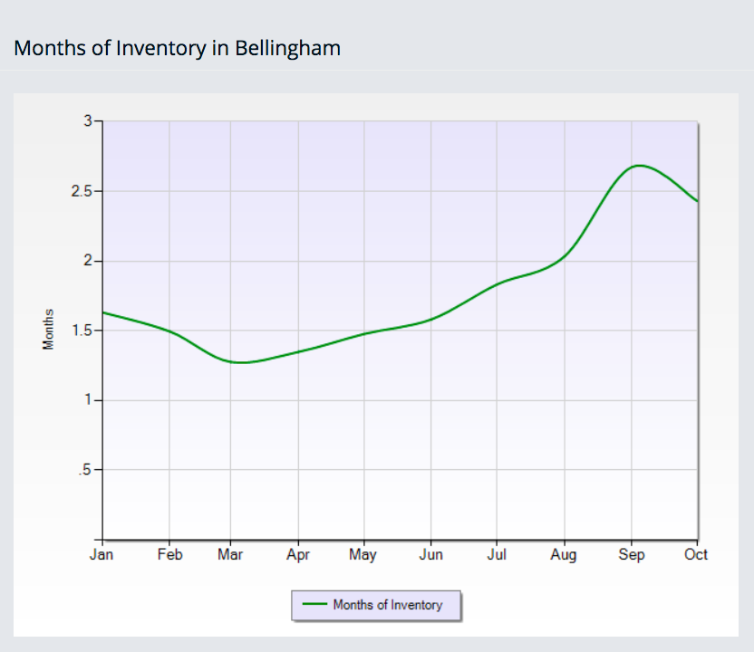 Months of Real Estate Inventory in Bellingham