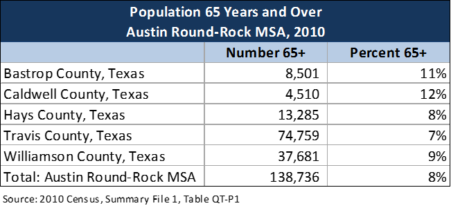Statistics Aging Services Council Of Central Texas