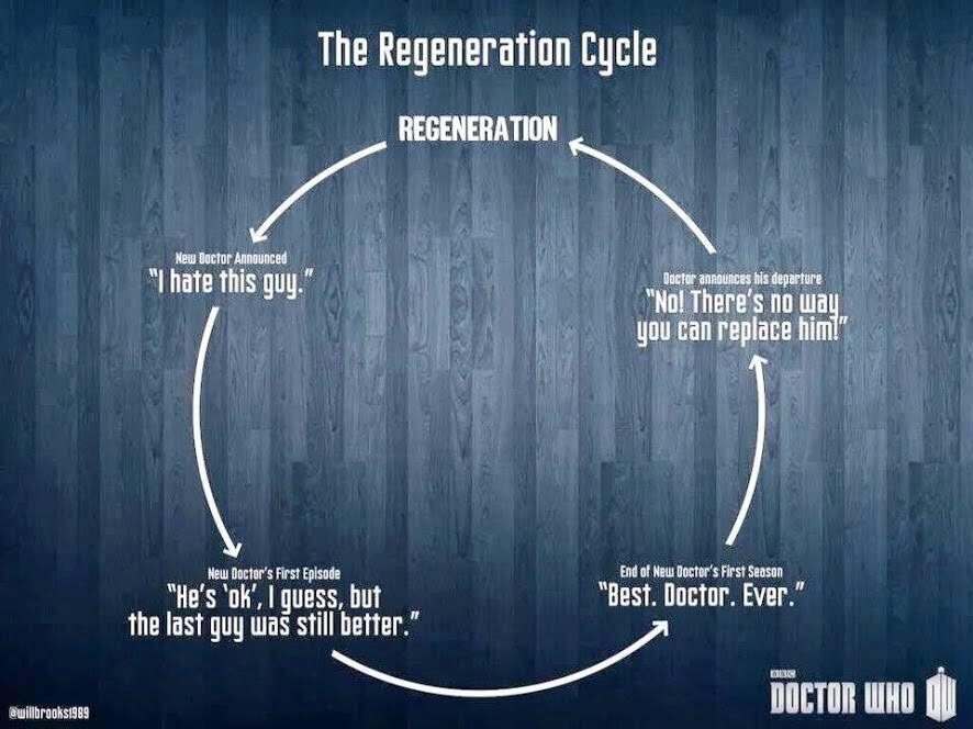 The Whovian regeneration cycle of  Doctor Who