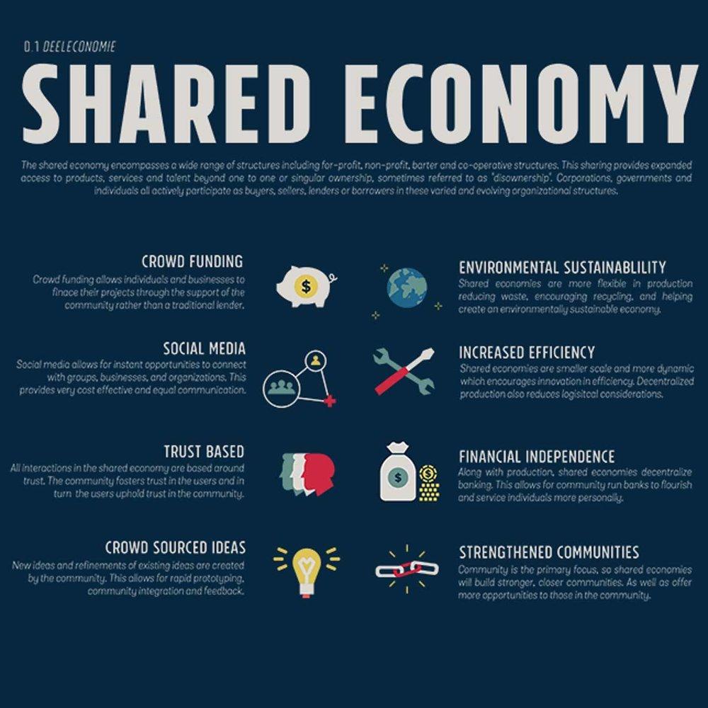 Source: Kai Plews, Shared Economy Poster, Portfolio, n.d.