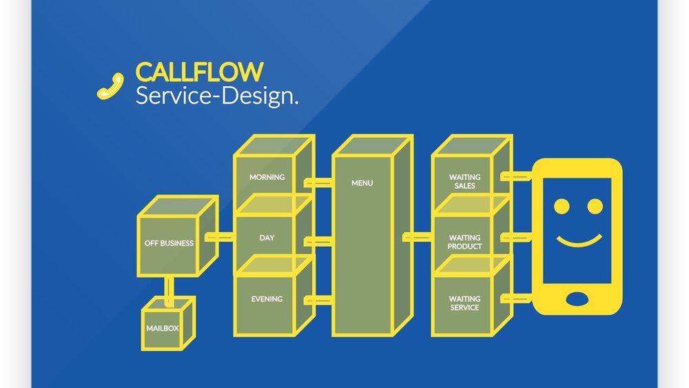 IVR Callflow Design - Der passende Callflow-Dialog wurde gemeinsam innerhalb eines Service-Design-Audits erarbeitet.