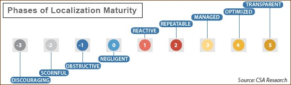 CSA: Localization Maturity Model version 3.0