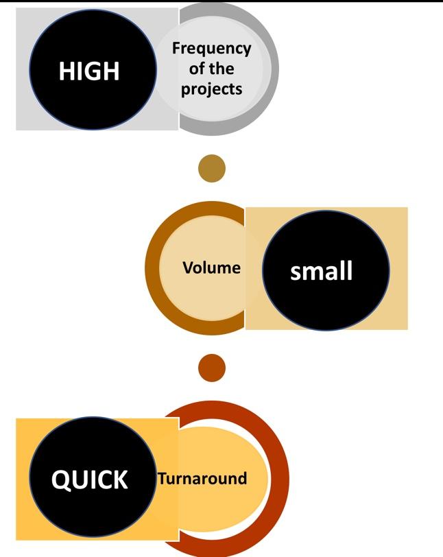 Characteristics of Continuos Localization - source @yolocalizo