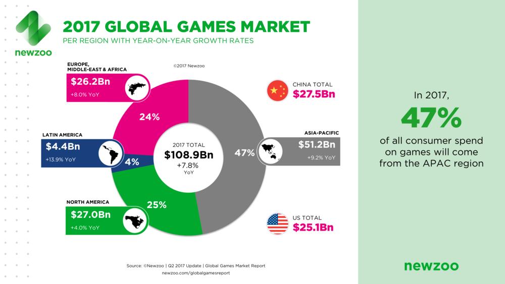 Newzoo_2017_Global_Games_Market_Per_Region_April_2017.png