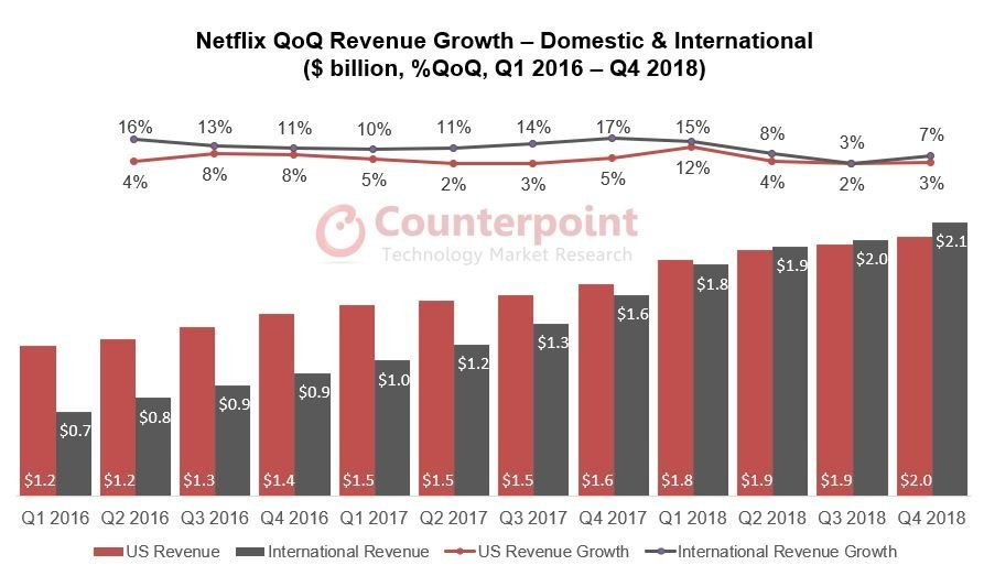 Netflix-Revenue-Growth.jpg
