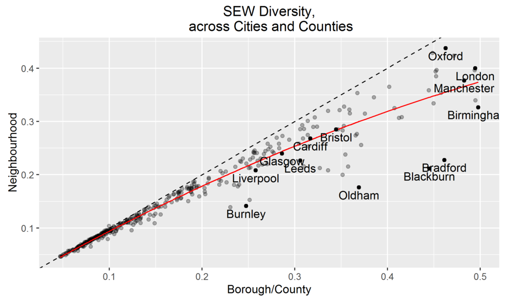 The red line shows the expected amount of neighbourhood diversity for a given Borough diversity, the dotted line shows perfect integration.