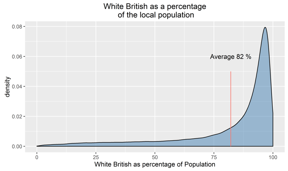 The average person in England and Wales lives in an area that is 83% White British.
