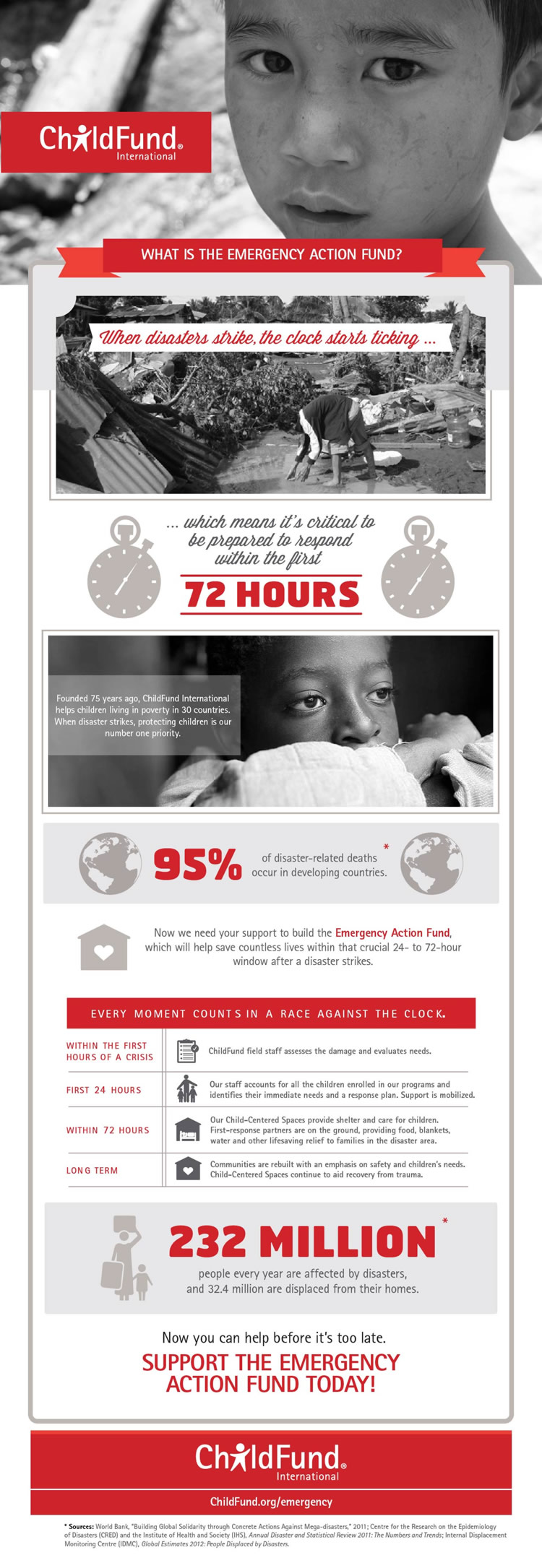 childfund-emergency-action-fund-info-graphic_5239bde64067c.jpg