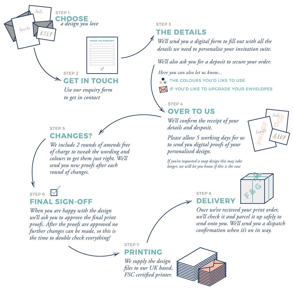 Order-Process.jpg
