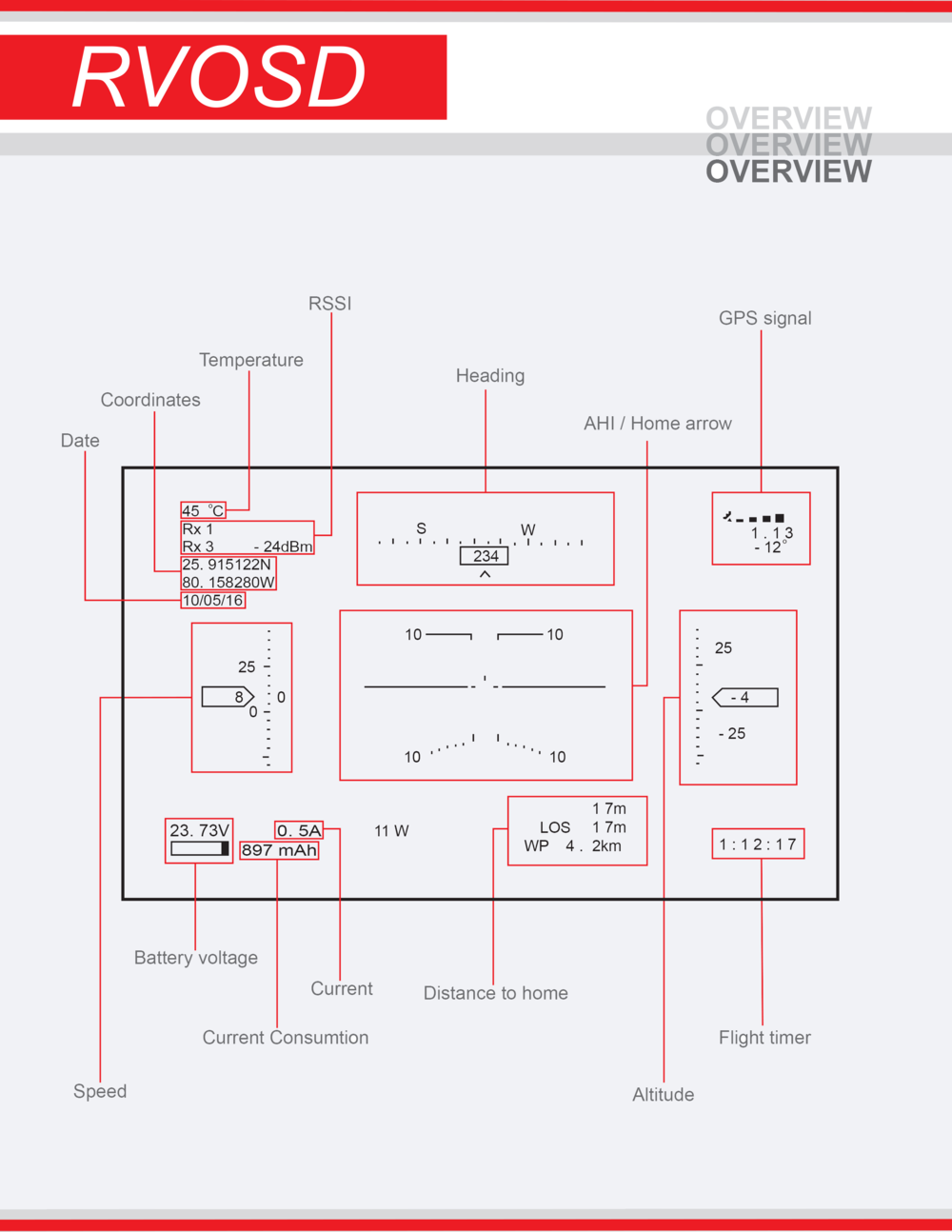 Rvosd Rangevideo Electric Car Circuit Diagram In Addition Rc Model Aircraft Also Remote If You Plan On Using Another Brand Will Need To Make A Harness From An Additional Male Female Xt60 Pair