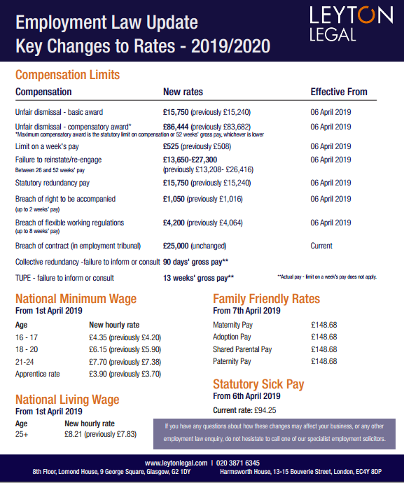 Key Changes to Rates 2019 - The annual increase to compensation limits and rate takes effect in April 2019.Please download our easy to follow guide with this information at your fingertips    Click here to download the document.If you have any questions about how these changes may affect your business or any other employment law enquiries, do not hesitate to contact our specialist employment solicitors.Get in touch >>