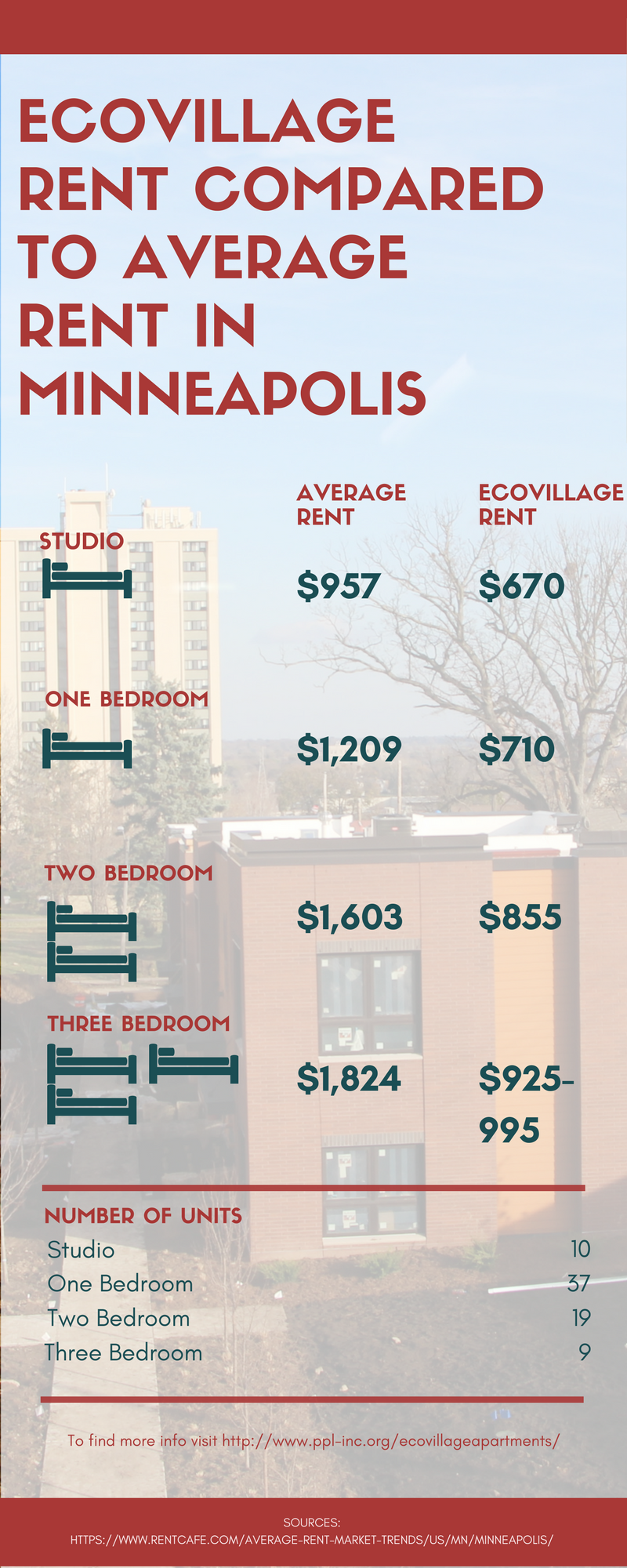 Eco-Village Apartments Rent compared to Average Rent.png