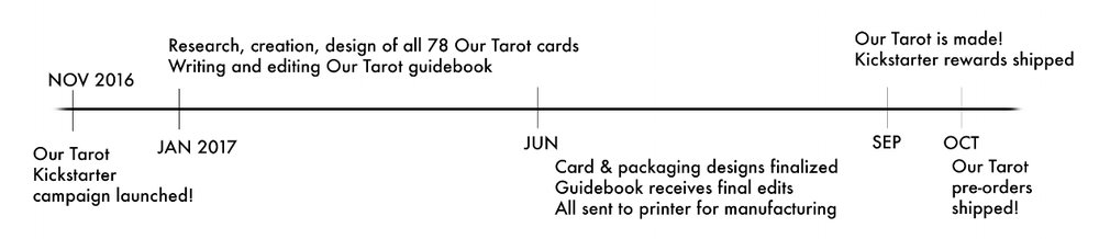our-tarot-timeline.jpg
