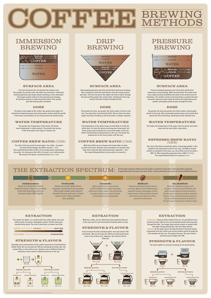 Brewing-methods-summary.jpg