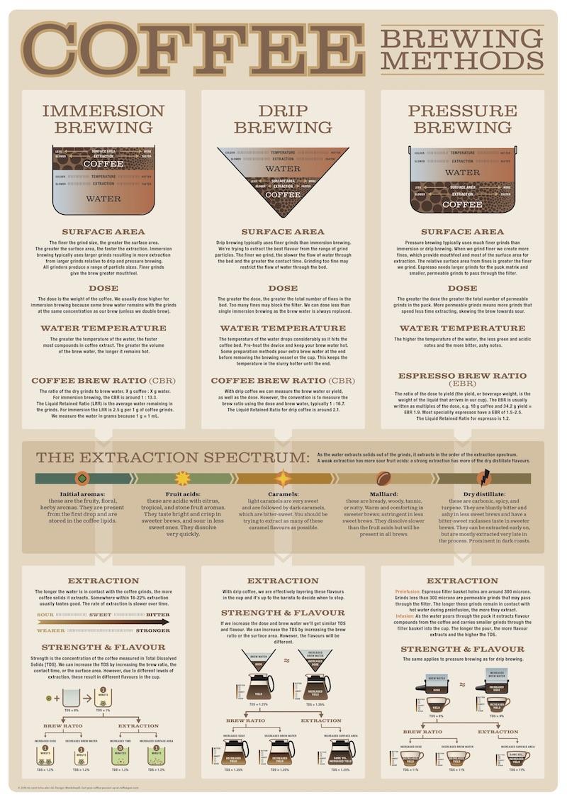 Brewing-methods-summary.jpg