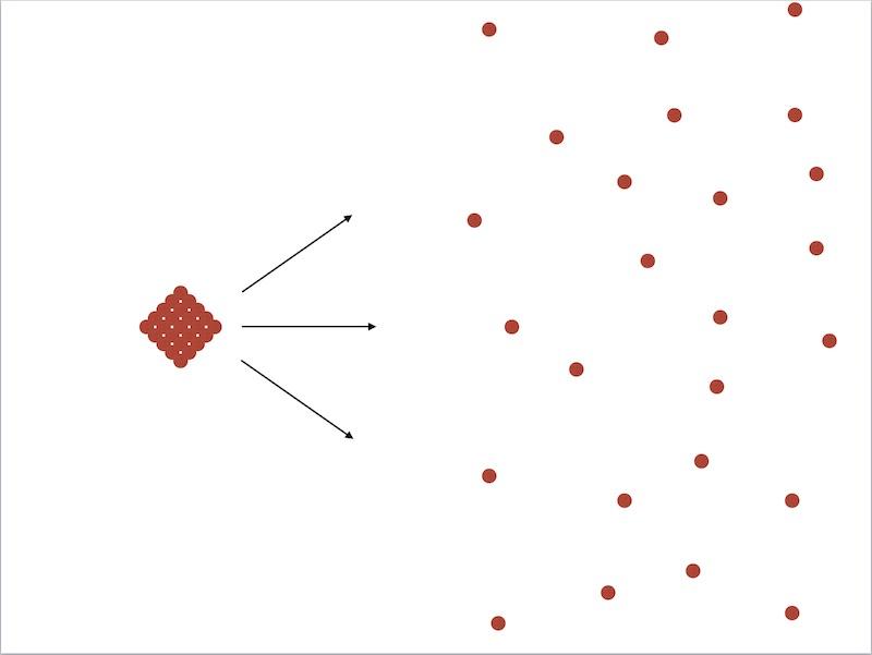 Figure 1.5 Diffusion